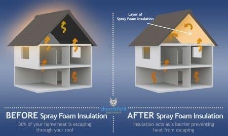 Shingle Warranty After Spray Foam Attic Insulation